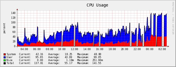 Gráfico de actividad con 1 CPU