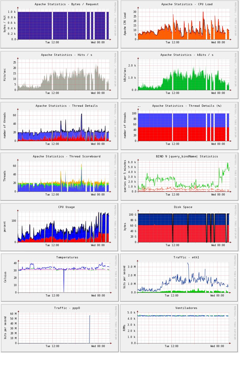 Monitorización de servicios con Cacti